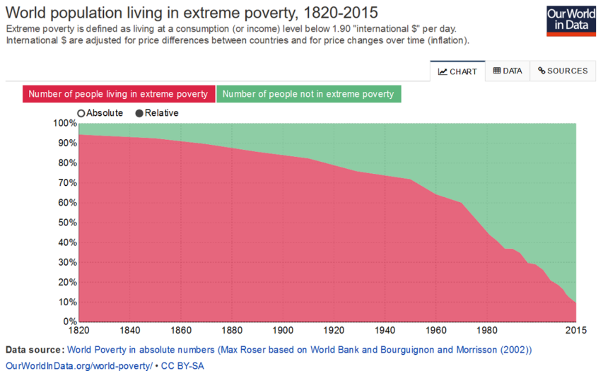 world-poverty-in-relative-numbers